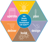 TBC's Beauty Product Development Life Cycle chart