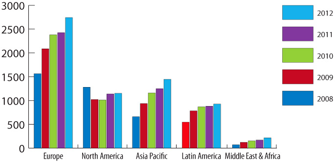 Bar graph on body care product launches by region