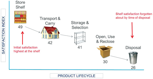 Product satisfaction during lifecycle pictogram from MWV