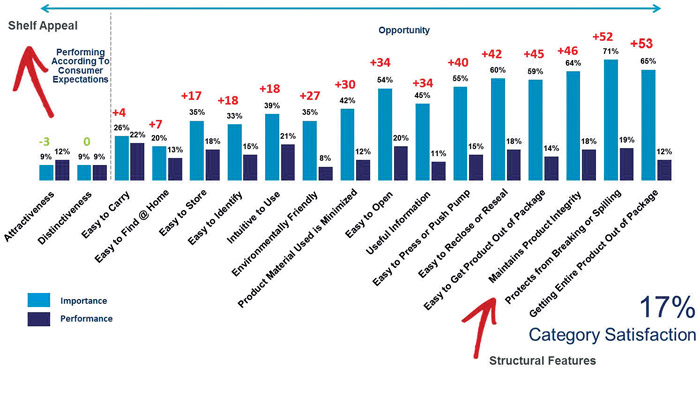 Bar graph from MWV showing satisfaction gap in packaging