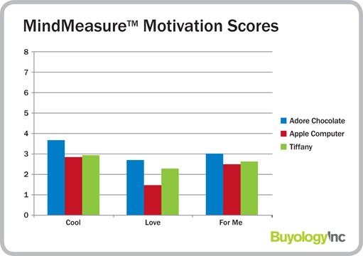 Chart from Buyology Inc. measuring MindMeasure Motivation Scores