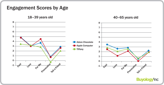 Buyology Inc. chart showing brand packaging engagement by age for Apple, Tiffany and Adore Chocolate