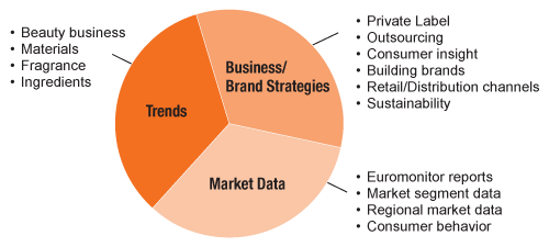 Breakdown of editorial content by Trends, Business-Brand Strategies, and Market Data