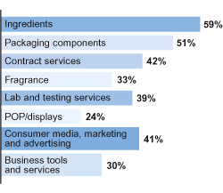 Chart of products and services purchased by the GCI audience