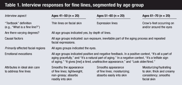 Table of interview responses on consumer perception of fine lines